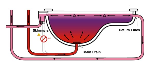 Flowreversal pool illustrations shows how efficient it is for heating.