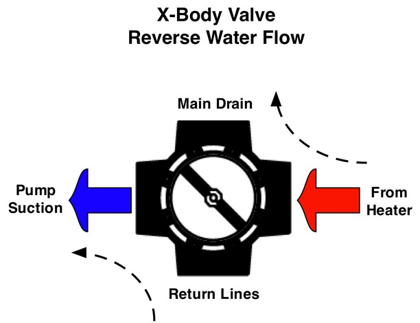 Reverse flow in Mark Urban's unique X-Body Flowreversal valve shown in this picture.